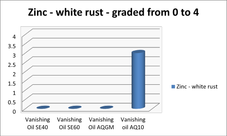 Graph showing white rust levels after using different vanishing oils, AQGM gave no white rust the same as solvent based