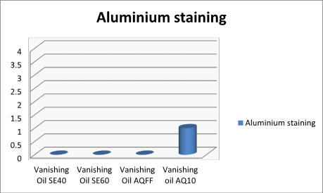 Graph showing aluminium stain levels after using different vanishing oils, AQFF gave the same as solvent based