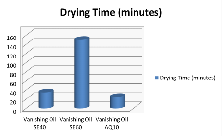 Graph showing drying time after using different vanishing oils, AQ10 gave faster drying time compared to 2 vanishing oils